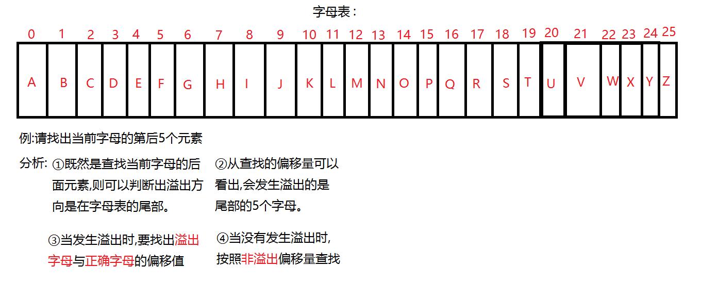 字母表相对定位2(后溢出).png